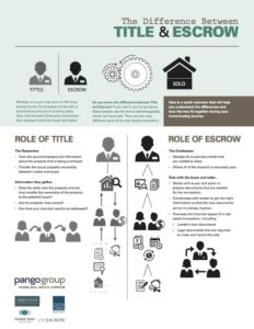 Title vs. Escrow Infographic